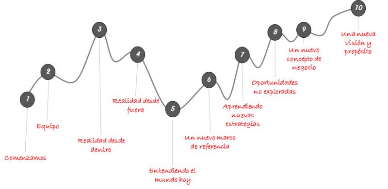Plan estratégico de marketing e innovación orientado al mercado. El viaje del cliente