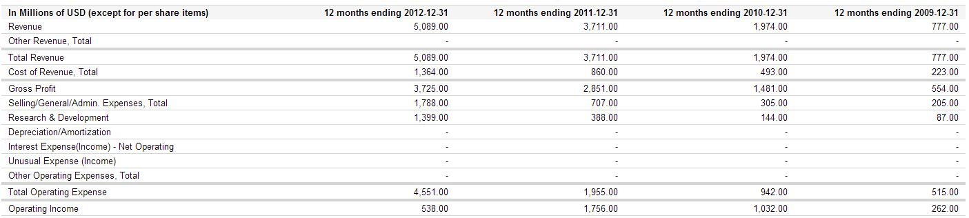 facebook incomes and operating income