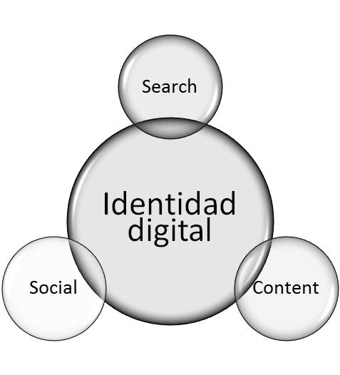 Identidad digital: modelo básico