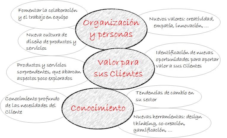Diseño innovador de productos y servicios. Mapa de beneficios