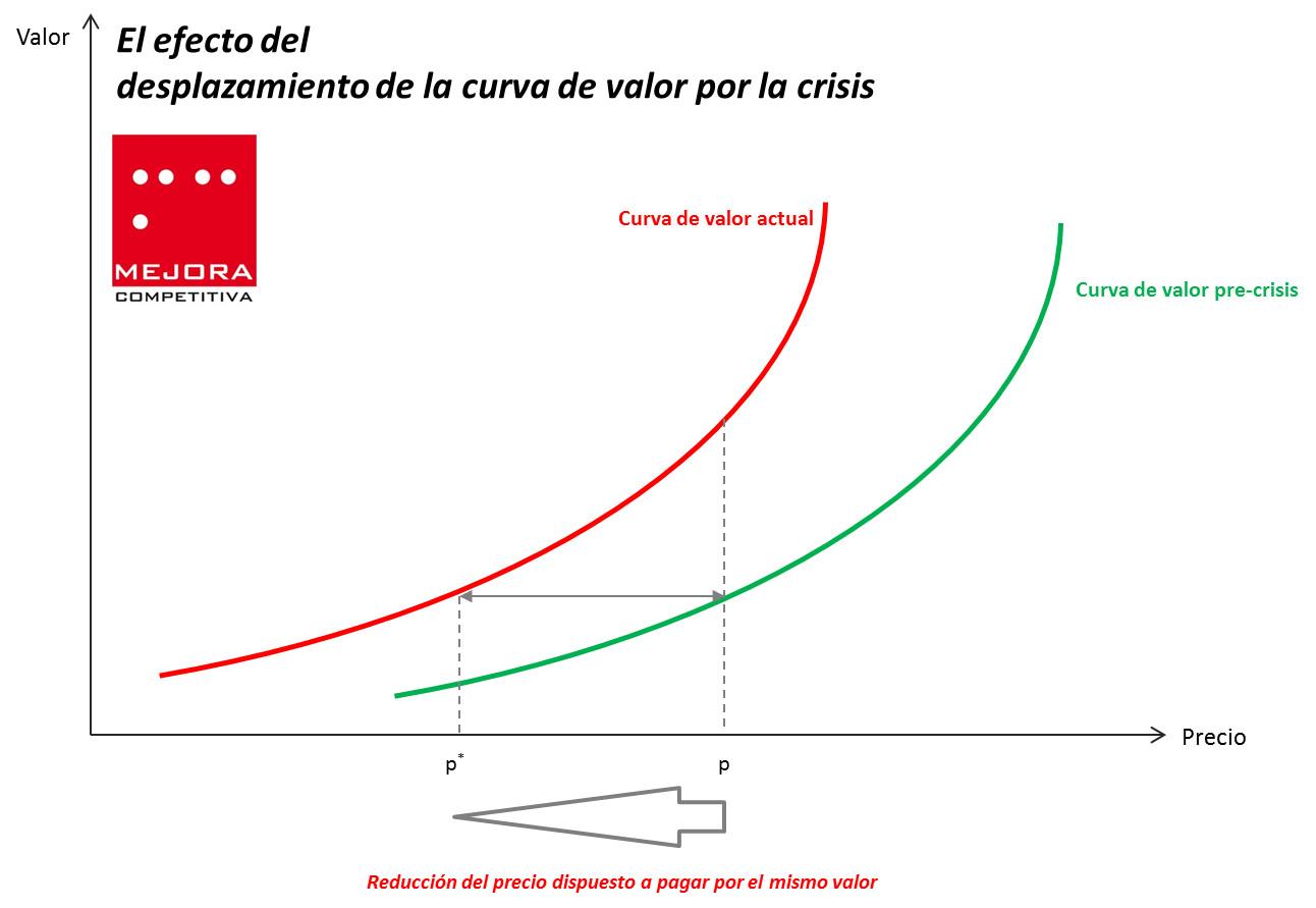Desplazamiento de la curva de valor del consumidor con la crisis