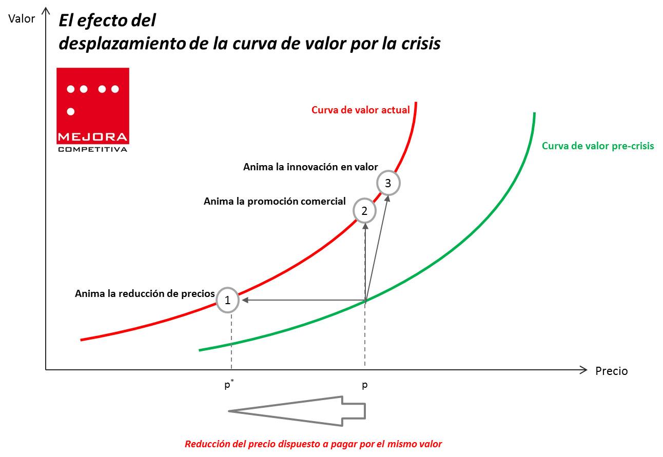 Efectos del desplazamiento de la cruva de valor