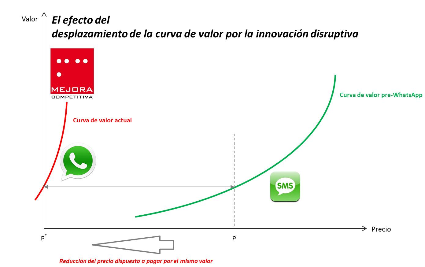 Desplazamiento de la curva de valor por la innovación