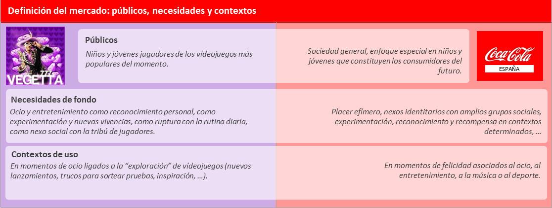 Vegetta777 vs. Coca-Cola España definición del mercado