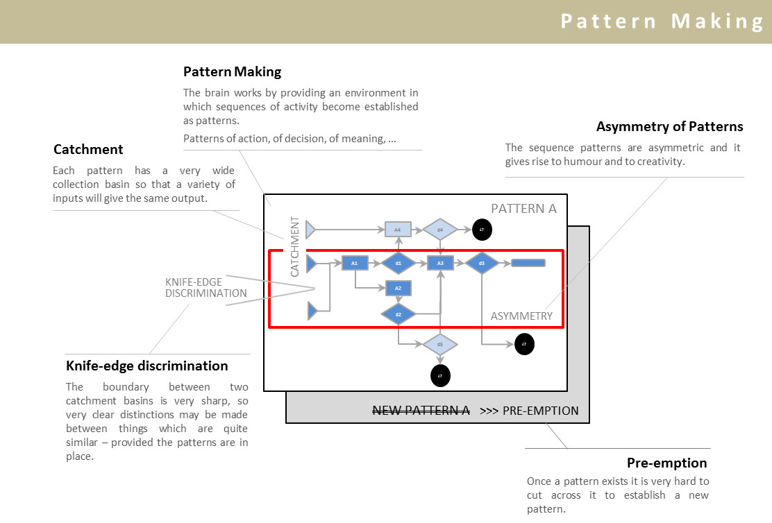 How perception works: pattern making