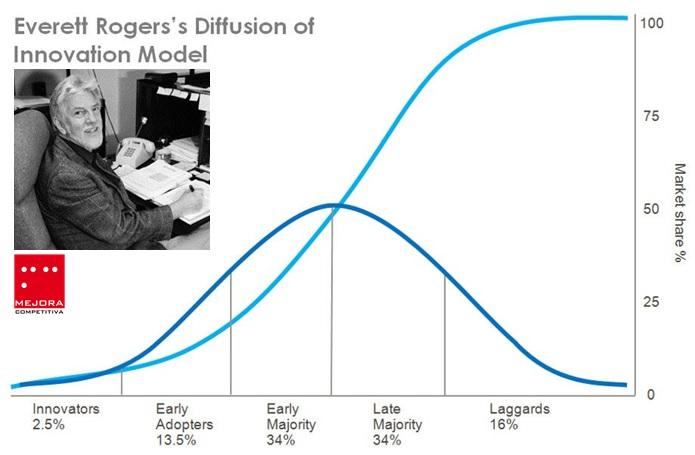 Everett Rogers. Curva en S. Teoría de la difusión de la innovación