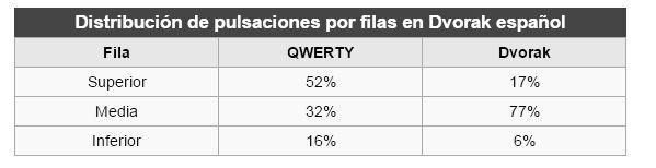 Comparación teclados QWERTY y DVORAK