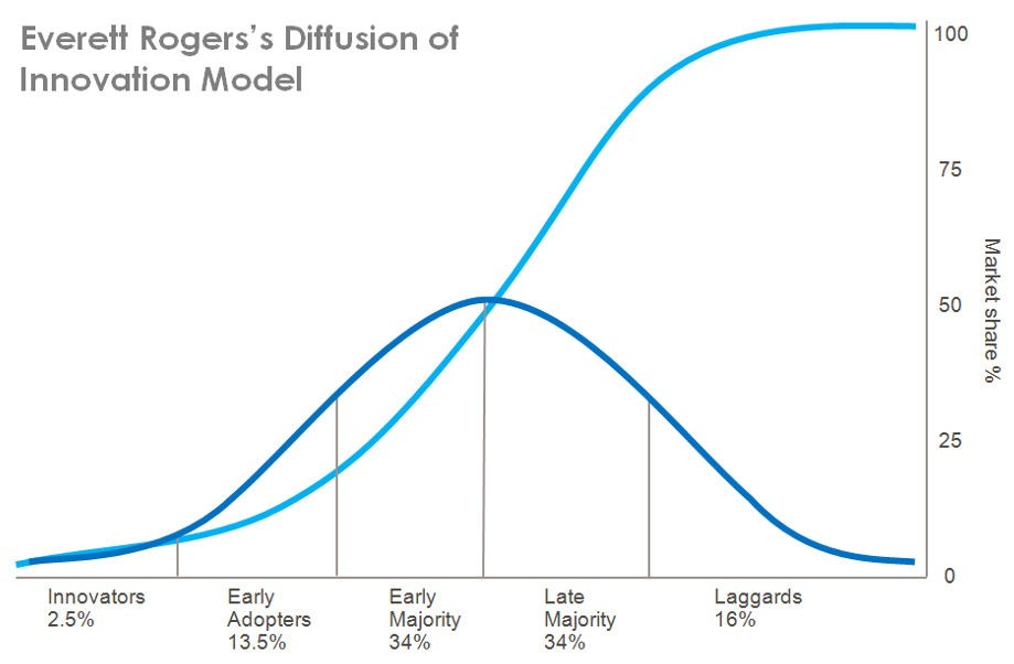 Everett Rogers's S Curve