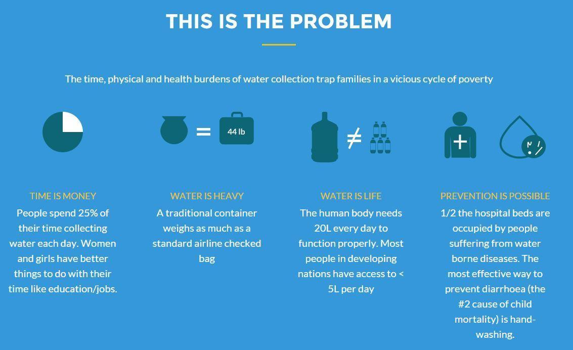 WelloWater: el problema