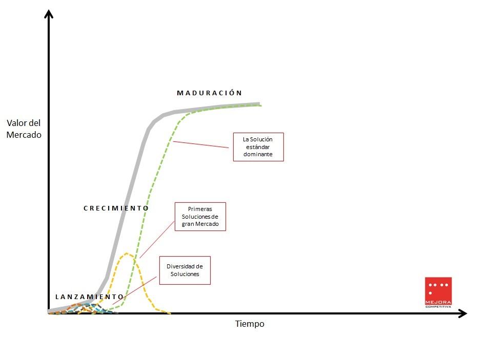 Ciclo de vida de la industria. Madurez