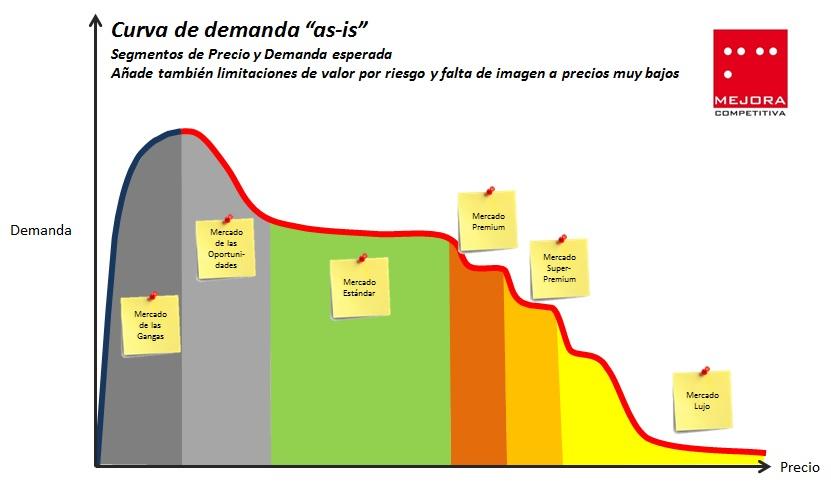 Curva de demanda y segmentos de precio