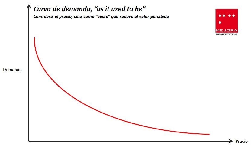 Curva de demanda clásica