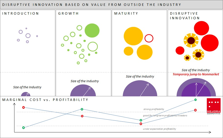 Industry Life Cycle Value Disruptive Innovation From Outside