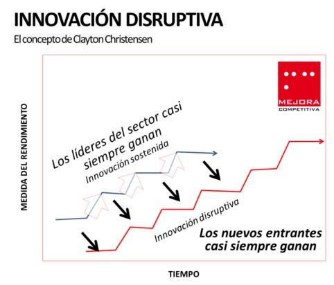 Innovación disruptiva, el concepto de Clayton Christensen