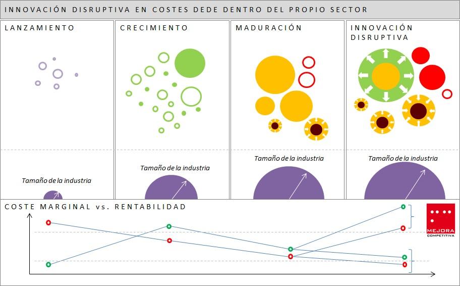 Innovación Disruptiva Costes Dentro Sector