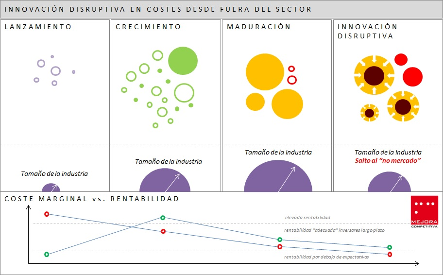 Innovación Disruptiva Costes Fuera Sector