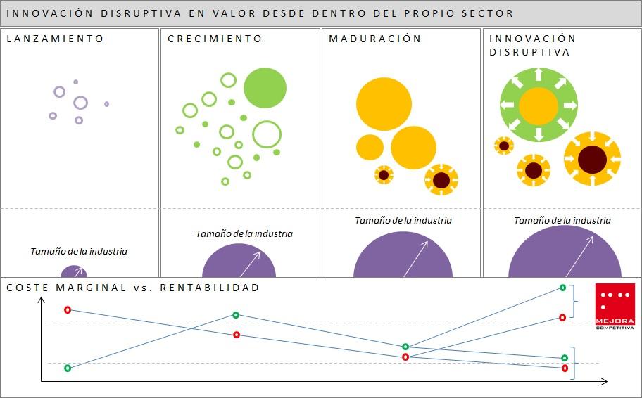 Innovación Disruptiva Valor Dentro Sector