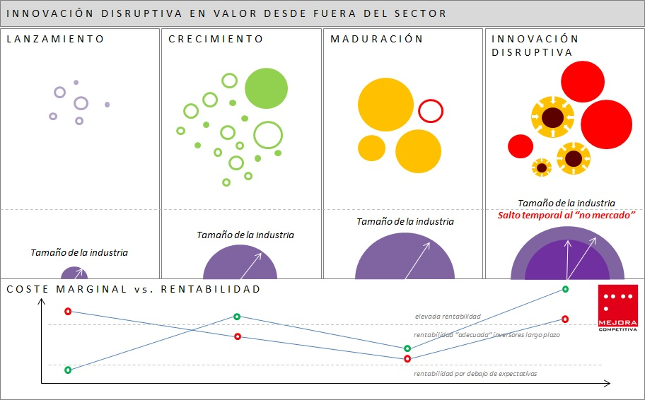 Innovación Disruptiva Valor Fuera Sector