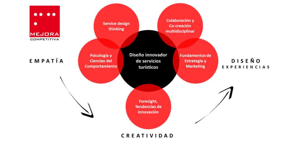 Mejora Competitiva Diseño innovador de nuevos servicios turístiicos
