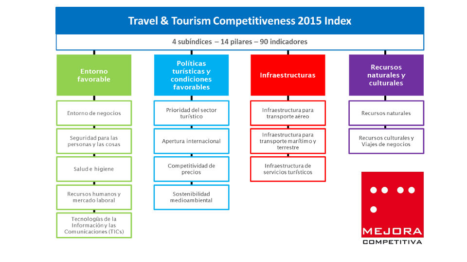 Travel Tourism Competitiveness 2015 Index en Español