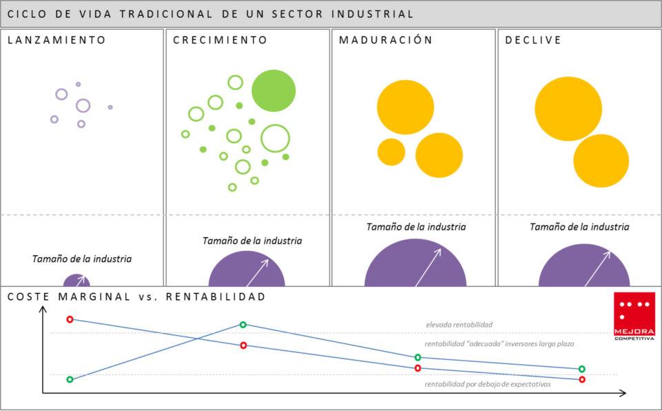 ciclo vida tradicional de la industria