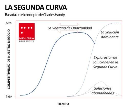 La segunda curva, el concepto de Charles Handy