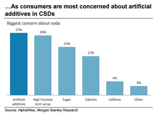 Preocupación de consumidores por los edulcorantes
