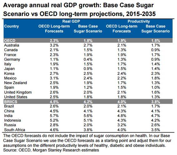 El azucar frenando el crecimiento económico