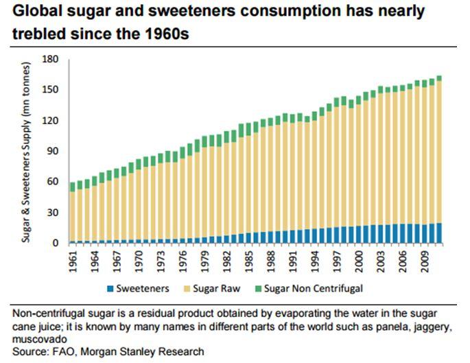 Evolución global del consumo de azúcares y edulcorantes