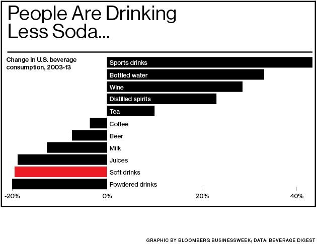 Reducción del consumo de bebidas refrescantes