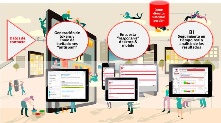 Mejora Competitiva. Comunidad de Investigación Digital. Encuesta Autoidentificada