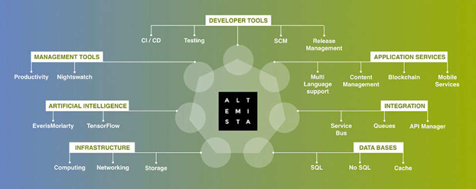 Everis. Altemista. Cloud Platform for Continuous Productivity #4